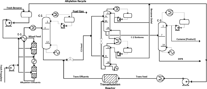 Process flow diagram of liquid-phase cumene production for