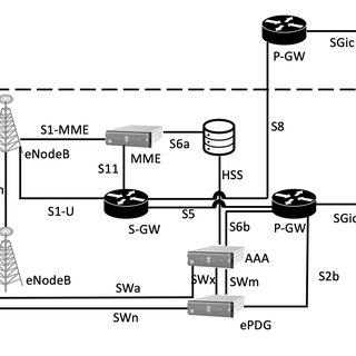 5G System Service-based Network Architecture [21