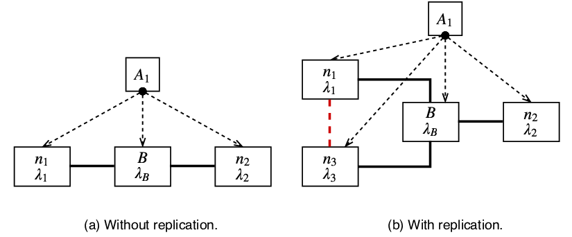 Reliability Block Diagrams (RBD) of the software