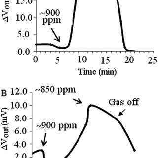 (PDF) Design of a Specific Biotrickling Filter for