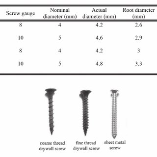 Three possible failure modes for a two-member screw