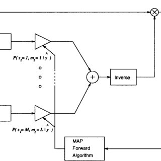 (PDF) HMM-Based strategies for enhancement of speech