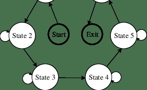 Finite state machine block diagram for the proposed
