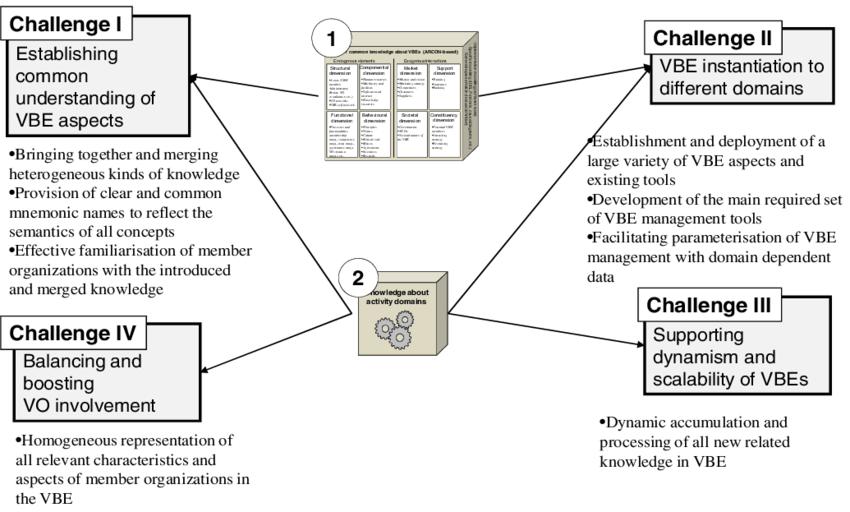 VBE management challenges Challenge I-Establishing Common