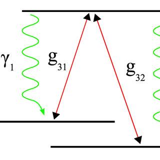 (PDF) Multi-photon Resonance Phenomena Using Laguerre