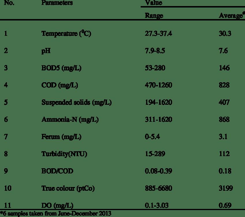 Characteristics of raw MLS leachate