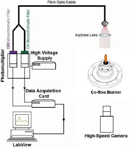 Cross-section of the co-flow diffusion flame burner