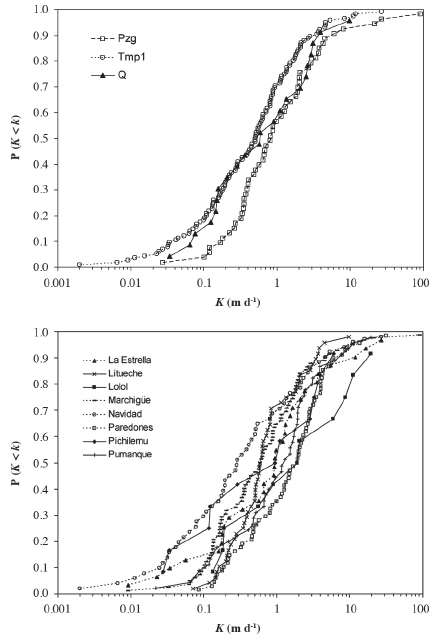 Relative frequency distribution of saturated hydraulic