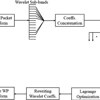 Block diagram of embedding process for the proposed semi