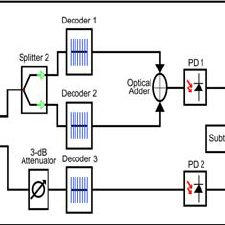 SAC-OCDMA receiver based on modified-AND subtraction