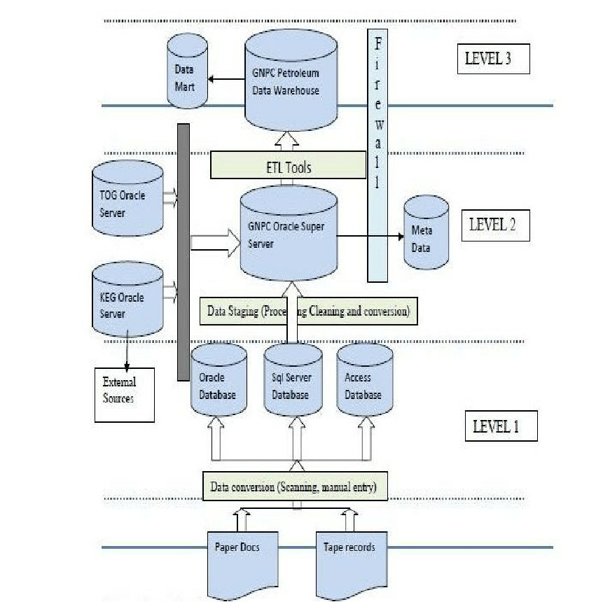 data warehouse architecture diagram with explanation ls3 ecu wiring the three tier level download