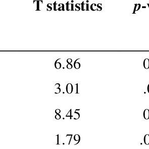 (PDF) Extrinsic Factors Influencing Internal Auditors