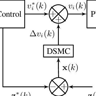 (PDF) Discrete time sliding mode control of single phase