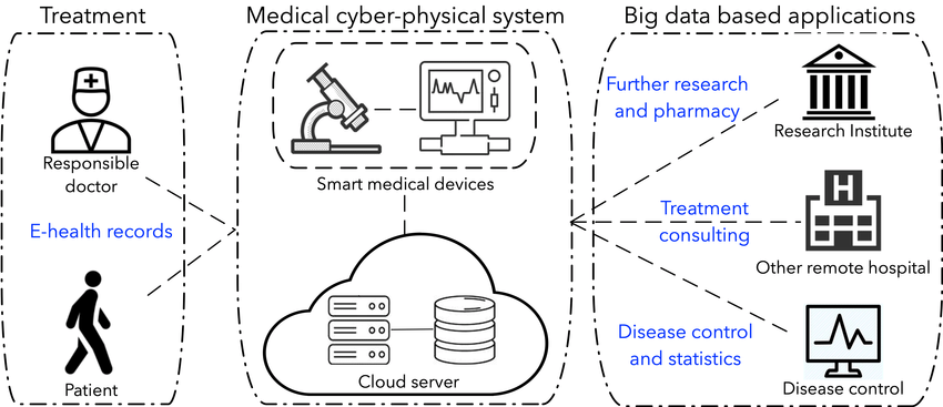 Medical Cyber-Physical System (MCPS) use cases and