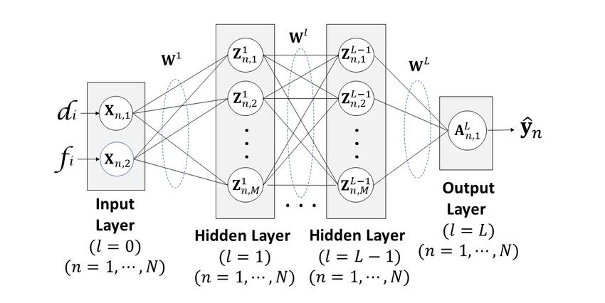 Block diagram of multilayer perceptron neural network(MLP