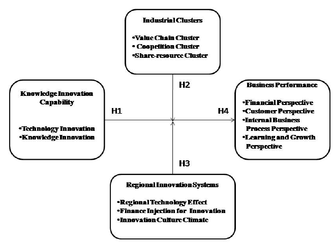 Conceptual framework for this study To ensure that the