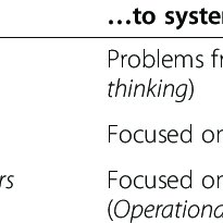 (PDF) Advancing the application of systems thinking in