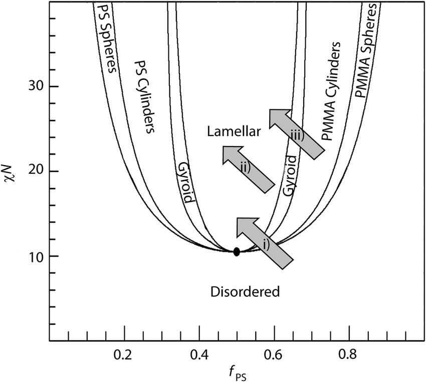 A schematic of a representative phase diagram for a