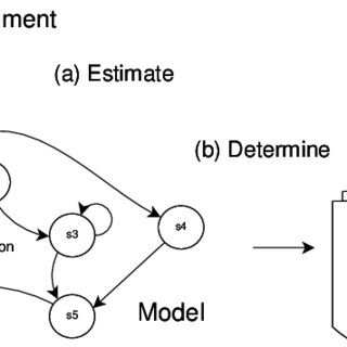 (PDF) Model-based Reinforcement Learning Approach for