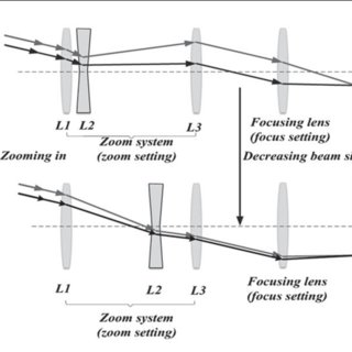 (PDF) A Flexible Method for Zoom Lens Calibration and