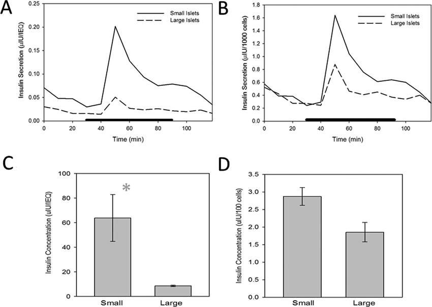 Figure 5. Insulin secretion measurements altered by