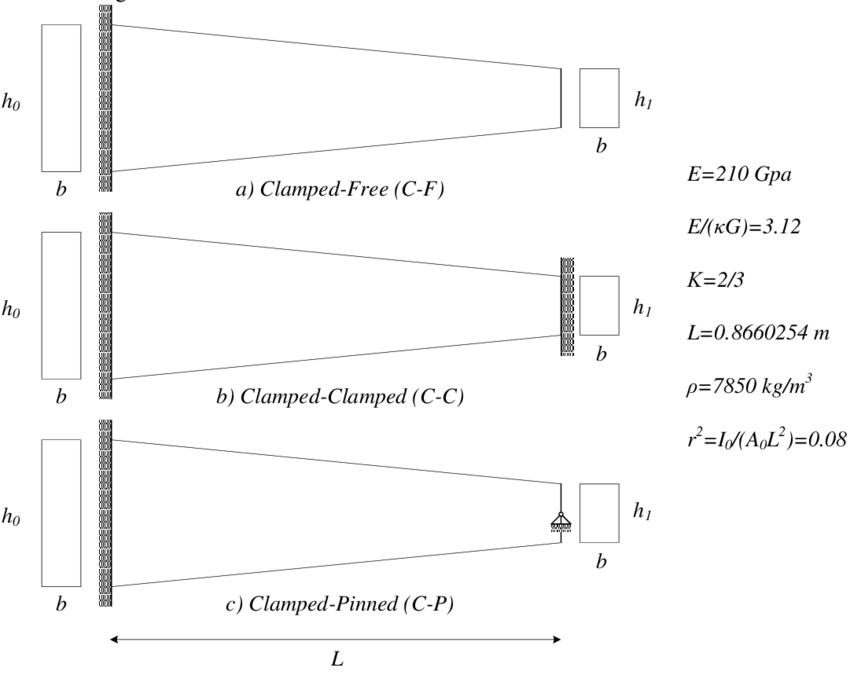 Various boundary conditions of taper beam free vibration