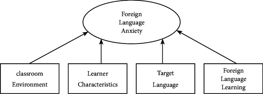 Th e Four-dimensional Source Model of Foreign Language