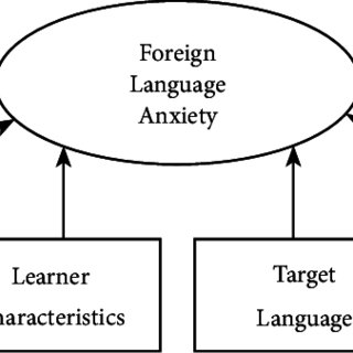 (PDF) Foreign Language Anxiety: Past and Future