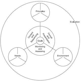 (PDF) Curricular Goals and Curriculum Design: The Case of
