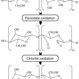 Scheme of the periodate oxidation ? chlorite oxidation
