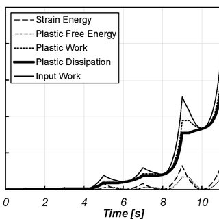 (PDF) Energy Dissipation in Soil Structure Interaction System
