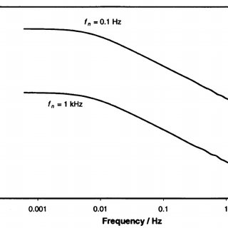 Effect of transient frequency on noise impedance for f n
