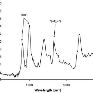 Retention of specific capacity of Li metal battery and the