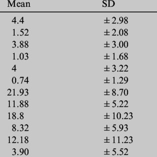 (PDF) Application of different scoring systems and their