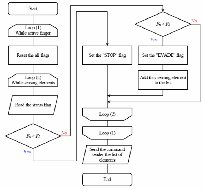 Example of flowchart at the pin status analyzer for case