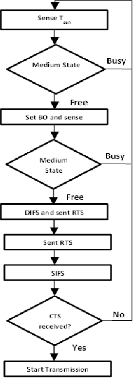The flow chart of Sensing and RTS/CTS exchange period