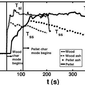 Photographs of wood char combustion (left) and pellet char