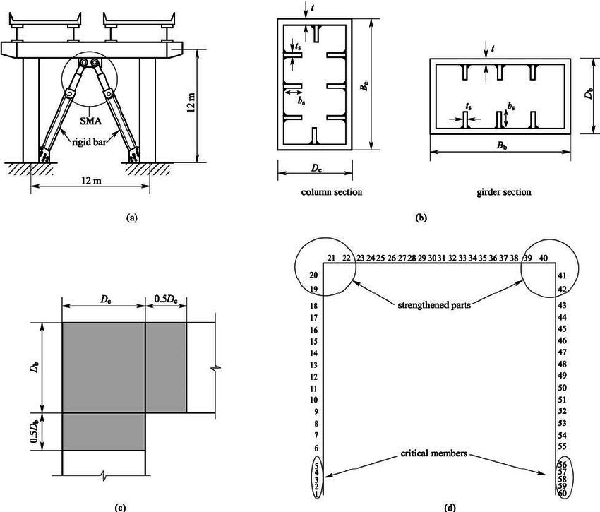 Modeling of frame-typed steel piers. (a) Frame bridge pier