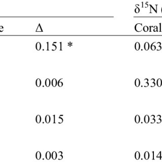 Partial eta squared values by general linear model of multivariate...   Download Scientific Diagram