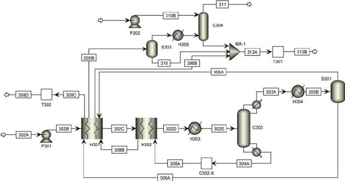 Cho et al.'s reactive distillation flow sheet of HI