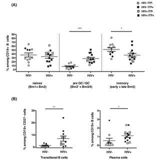 (PDF) HIV-Infected Spleens Present Altered Follicular