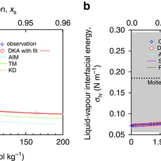 (PDF) Size dependence of phase transitions in nanoparticles