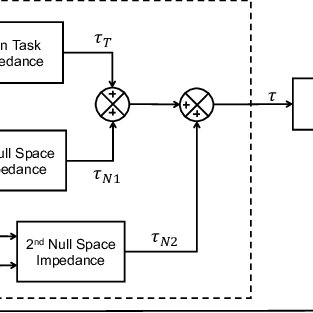 (PDF) Improved Human-Robot Collaborative Control of