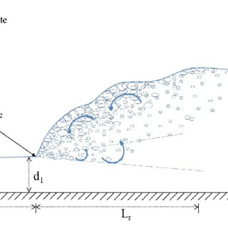 (PDF) Integral turbulent length and time scales in