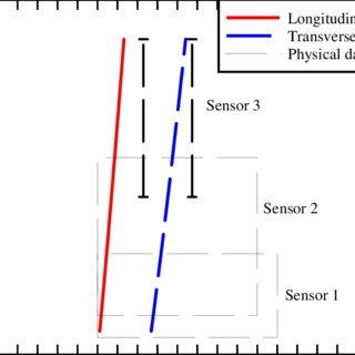 (PDF) Unsteady discharge calibration of a large v-notch weir