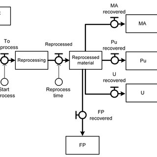 Schematic Model of the Spent Fuel Reprocessing Process