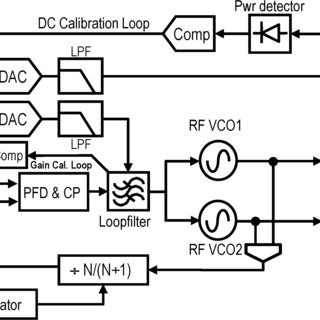 (PDF) Self-Calibrated Two-Point Delta–Sigma Modulation