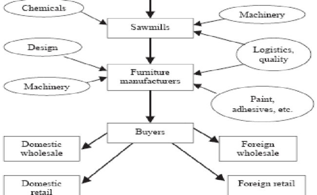 Wood Furniture Value Chain Source Kaplinsky Et Al 2003