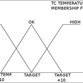 Flow chart describing the activation strategy of the two
