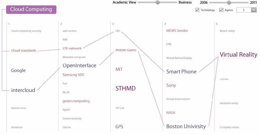 Relationship paths between 'cloud computing' and 'virtual